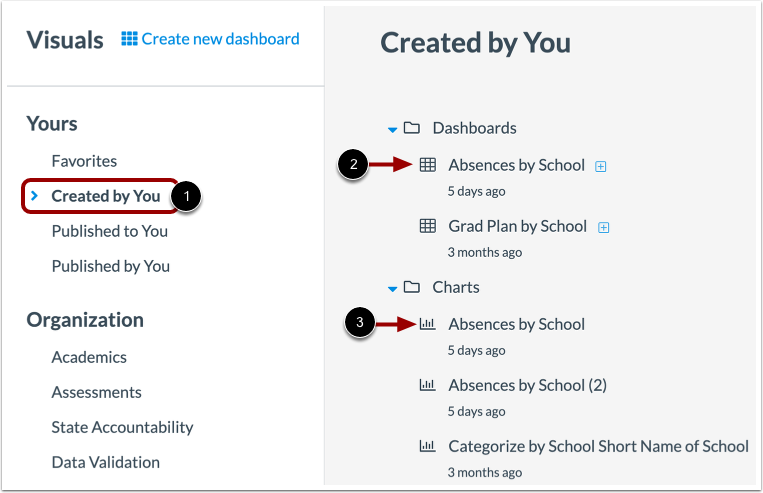 Open Dashboard or Chart