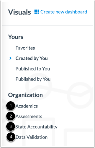 View Organization Visuals Section
