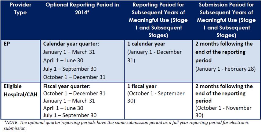2014 Reporting Period