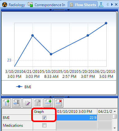 Graphing Data from a Flow Sheet