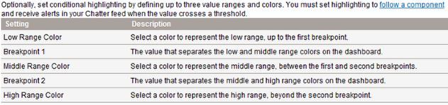 Dashboard Component Metric Settings