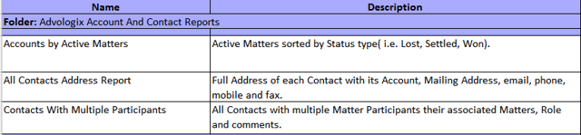 Advologix Account And Contact Reports (Installed Package: Advologix Matter Management)