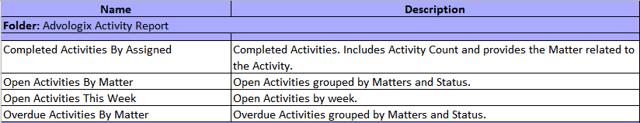 Advologix Activity Report (Installed Package: Advologix Matter Management)