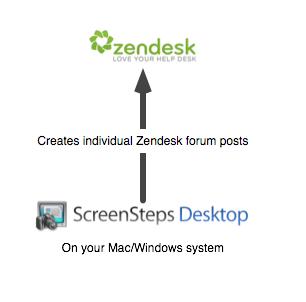 ScreenSteps Desktop Pro Integration with Zendesk