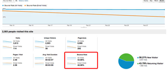 Segmented Bounce Rate