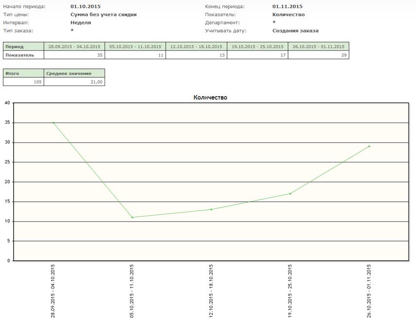 Будет отображена таблица с показателями за каждый интервал, входящий в период, а также график изменения показателя
