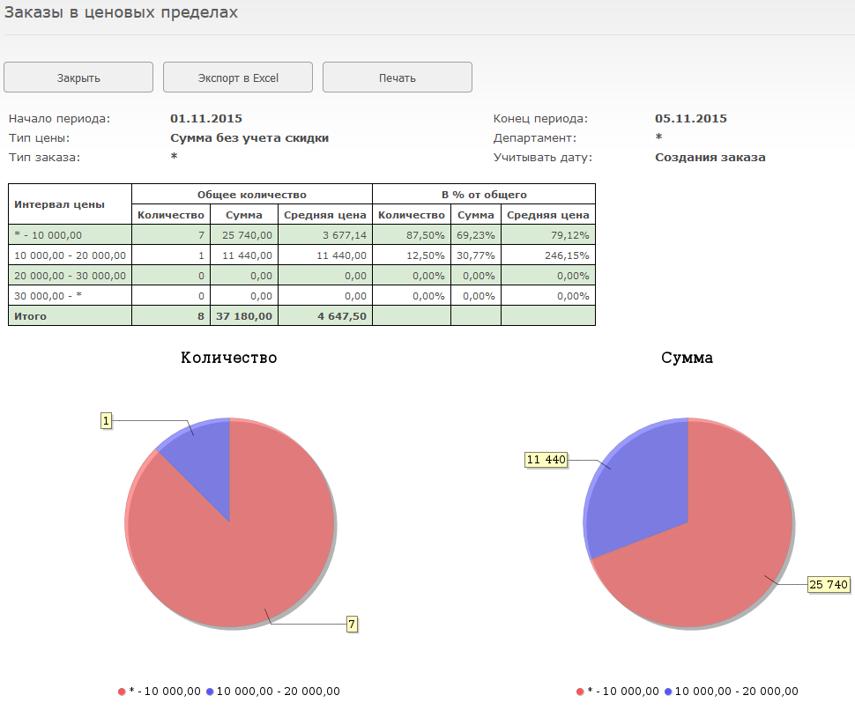 В отчете будет отображена таблица с показателями по выбранным типам заказов, а также круговые диаграммы, показывающие вклад этих заказов в общее количество и выручку