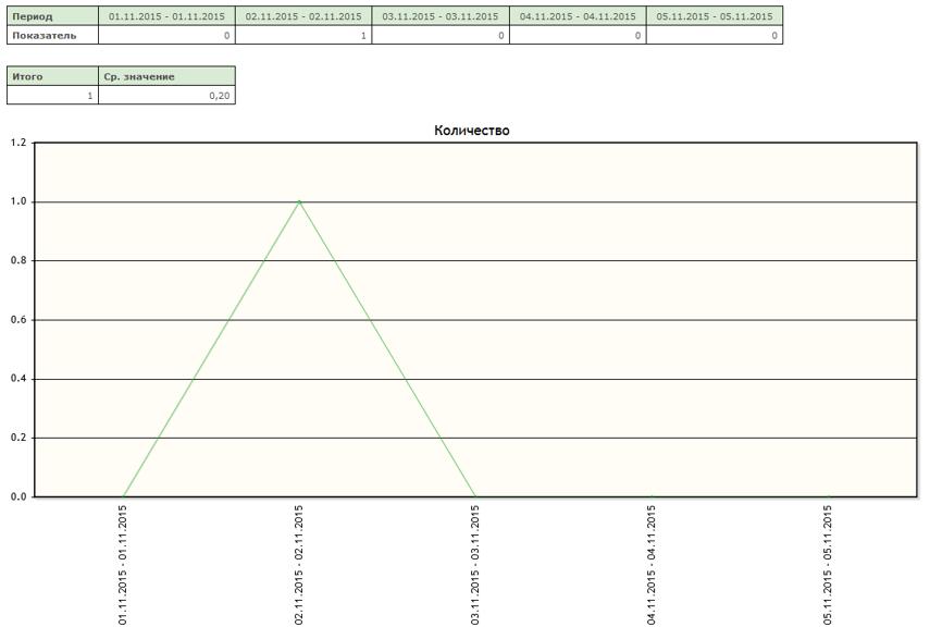 Будет построена таблица со значением показателя для каждого интервала, а также построен график изменения показателя за период