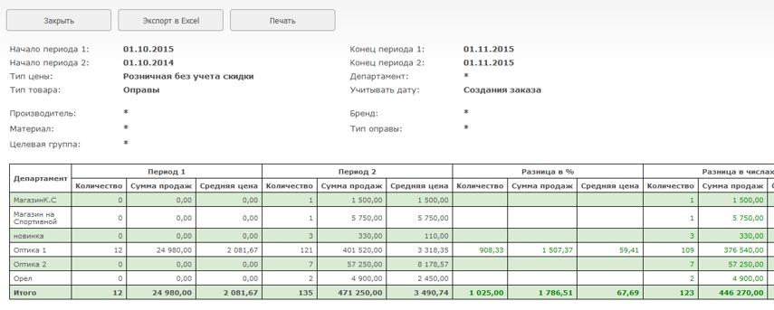 Будет построена таблица сравнения показателей за выбранные периоды