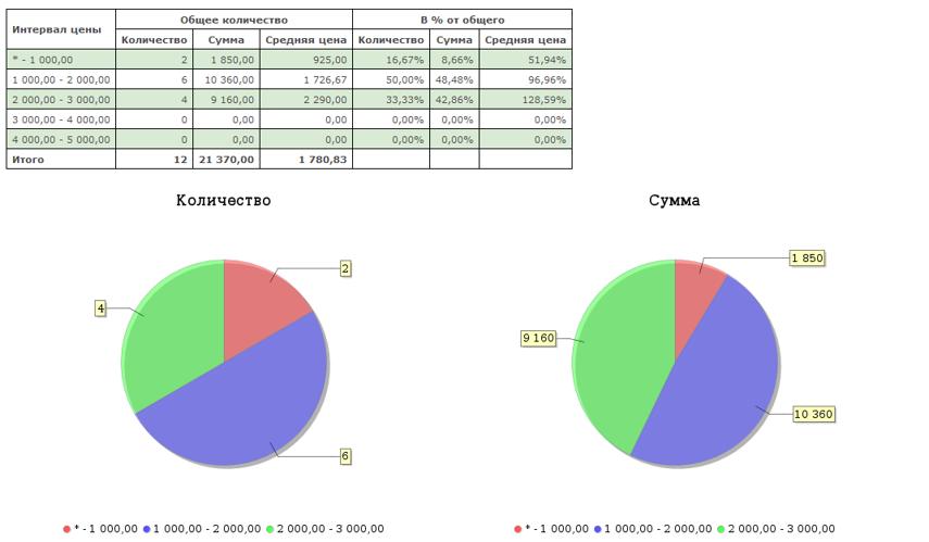 Будет построена таблица с показателями, а также круговые диаграммы, позволяющие оценить вклад конкретной группы товаров в общие продажи/остатки