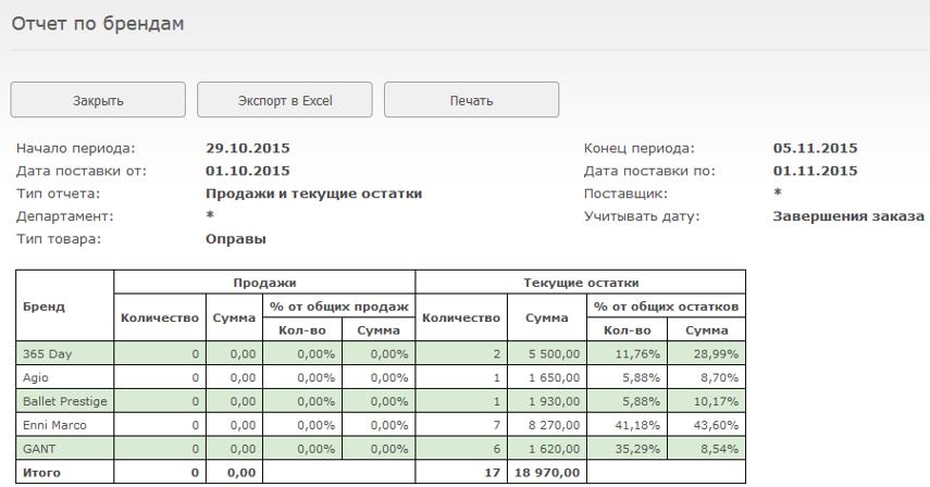 Будет отображена таблица продаж и запасов, с разбиением по брендам