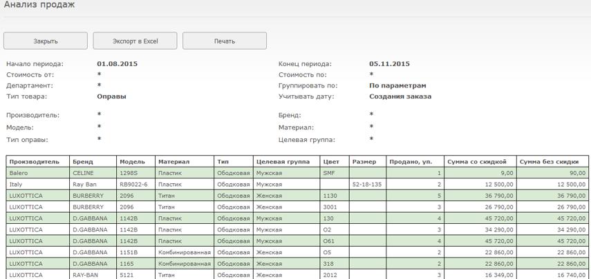 В построенной таблице будет отображена информация о проданном за периоде товаре