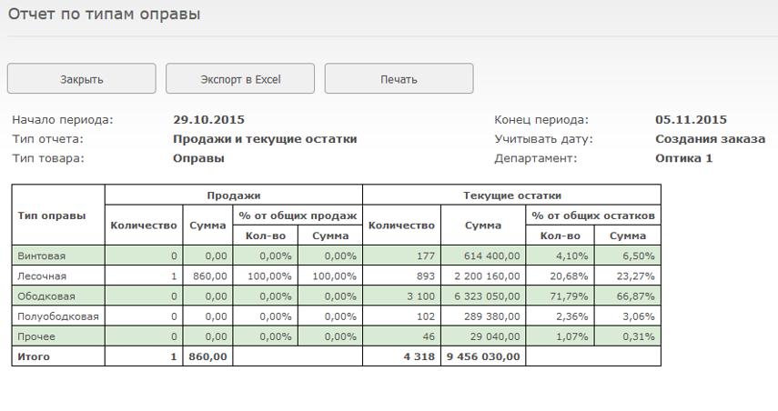 В построенной таблице будет отображена информация о продажах и остатках оправ в разрезе их типов