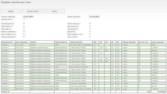 В построенной таблице будут отображены проданные за период контактные линзы с указанием ФИО клиента