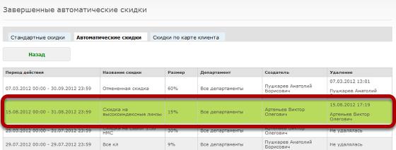 По всем скидкам сохраняется информация о периоде их действия, создавшим и удалившим скидку пользователе