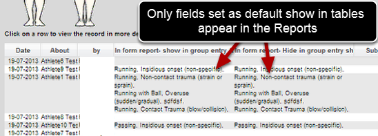 "Once the data is saved and you view it on the Report Page, only the data specified to ""Default show in Tables"" will appear in the Athlete History and Reports Tables"