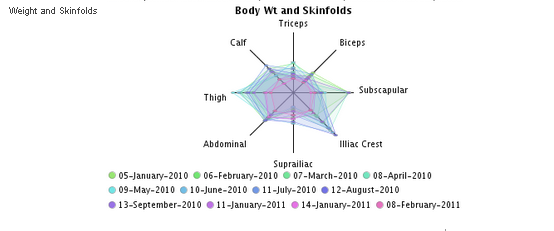 Example Image of the Radar Chart using the skinfolds fields (selected in the image in the step above)