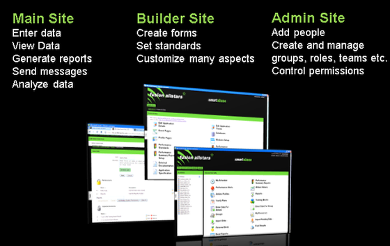 Before you begin developing your site and creating forms you need to understand how the three different sites relate.