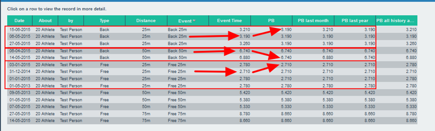 However, using the Match To filter in the Personal Best Calculation will ONLY calculate PB for the specific event data entered