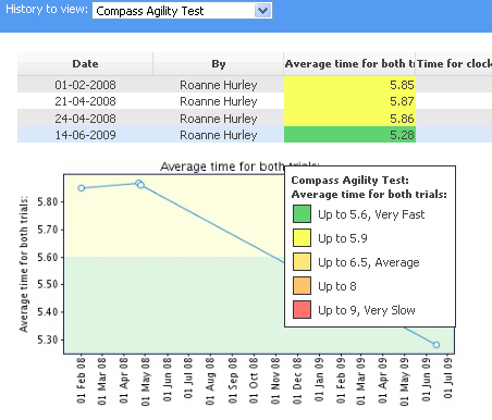 Performance Standards are an excellent way to ensure athletes and coaches can review progress without having understand the data in depth. The example here shows them in the Athlete History Page: History table, mouse over pop up box and in the chart