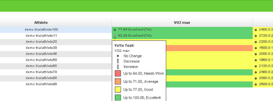 An example of Performance Standards in the Performance Summary Dashboard