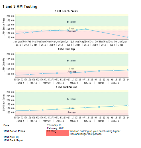 You can create as many performance standards as you require and these will be available for comparison on the athlete history page and the reports page in the compare to section (shown in the image here)