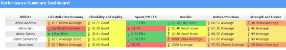 Performance Summary Dashboards Provide a complete overview of athletic performance on the application