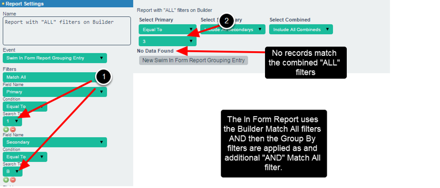 The Group By filters work in addition to the Group By filters, so the ALL filter on the Builder will then work with additional ANY filters from the Form