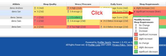 Performance Summary Reports