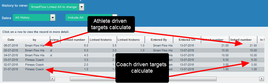 On the form that the athlete has read access to, the historical calculations all work