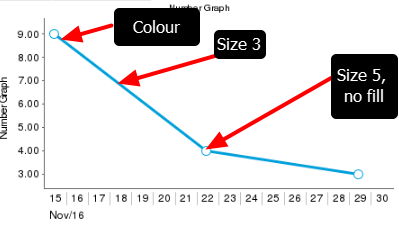 Note, the ONLY way to see the output for this it by looking at the chart on the site (as chart by default doesn't have a preview on the builder)
