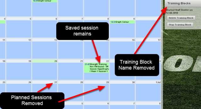 All of the planned sessions from the deleted training block are removed and the Training Block is removed from the Training Blocks List