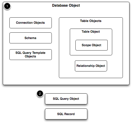 The Database Object