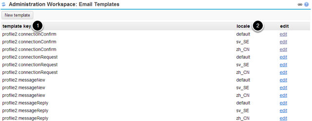 View existing template keys and locales.