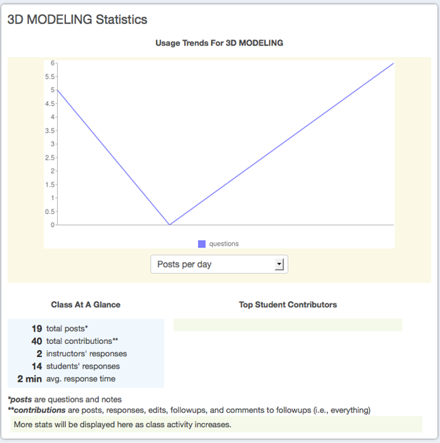 Example student view of site statistics: